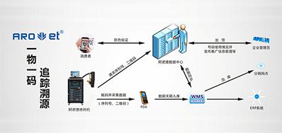 阿诺捷科技|提供UV二维码赋码设备,也提供它